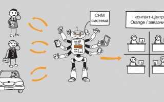 Определение — что такое IVR: как работает голосовое меню, плюсы и минусы