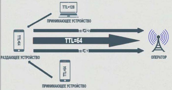 ttl windows 10